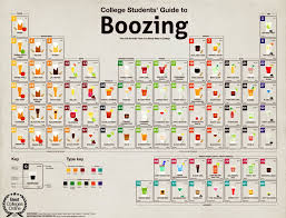 periodic table of dogs beverages periodic table alcohol beer cocktails cool hd wallpaper