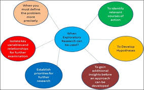 exploratory research definition marketing dictionary mba skool
