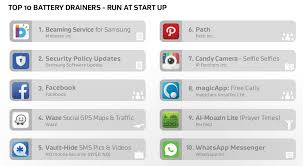 Waze Social Gps Maps Traffic These Apps Are Killing Your Android U0027s Battery The Daily Dot
