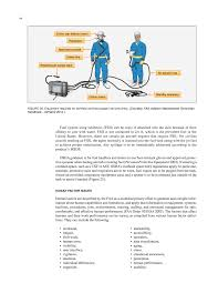chapter six fueling safety practices overview of airport