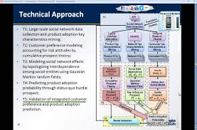 engineering proposal template phd proposal presentation at of mechanical engineering at
