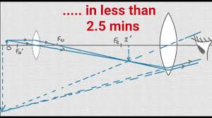 how to draw compound microscope diagram final image at d youtube