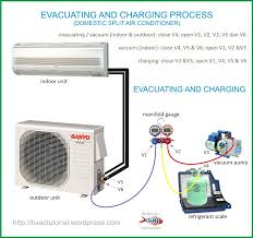 system evacuating u0026 charging process air conditioners modular