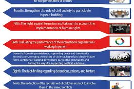 international organizations for human rights priorities of human rights protection in yemen for the yemeni