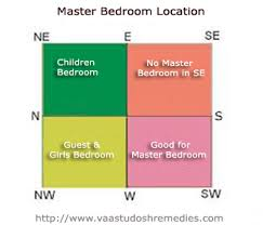Vastu Remedies For South West Bathroom Vaastu Tips For Master Bed Room Vaastu Shastra