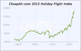 what we learned about airfares cheapair