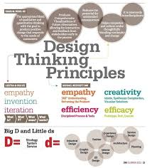 What Is The Difference Between Architecture And Interior Design What Is Design Thinking Design Management Institute