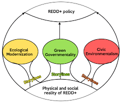 forests free full text framing redd at national level actors