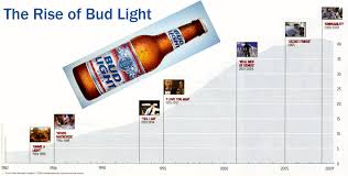 bud light beer calories ries pieces bud light what goes around finally comes around