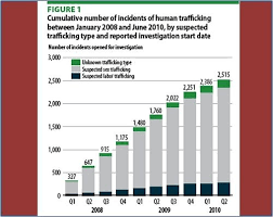 Human Trafficking Estimates by Eee Reporter 2017 C 10 30 11 11 6 11