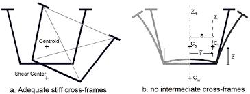 effectiveness of intermediate cross bracing stiffness during
