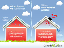 benefits of attic ventilation u2013 canadagogreen