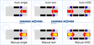 powrtouch evolution awd manual next generation caravan mover