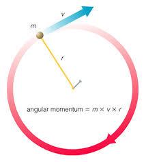 opinions on angular momentum