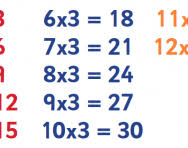 3 times table tips advice and resources 3 times tables