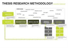 Dissertation Methodology Worries     Ends Right here on this Page  Sample Dissertation Methodology   The WritePass Journal