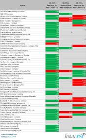 list of car insurance companies in ontario canada 44billionlater