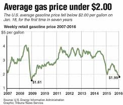 average gas price grand haven tribune why cheap oil good for consumers is slamming