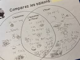 298 best french 1 images on pinterest 3rd grade math