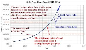 price of 2015 gold price forecast trend chart 2011 2012 2013 2014 2015 2016