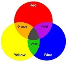 Blue And Red Color Combination What Is Color Scheme Discuss About Different Types Of Color