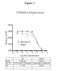 patent us20100212029 novel assays utilizing nicotinic