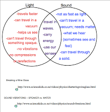 Ohio how do sound waves travel images Sound unit smartboard notes png