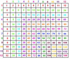 11 Multiplication Table Multiplication Table Printable 880 X 900 Jpeg 316kb Throughout