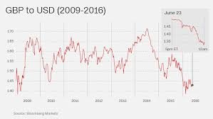 To Usd The Pound Is Crashing On Uk Vote To Leave The European Union