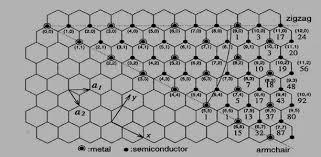 Armchair Nanotubes Carbon Nanotubes