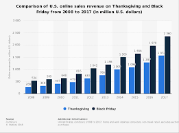 thanksgiving and black friday spending 2017 statistic