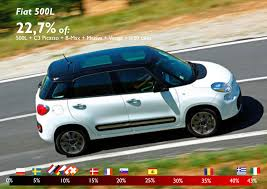 opel fiat the fiat 500l is the best selling b mpv in europe in 2013 i fiat