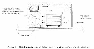 freezing and refrigerated storage in fisheries 4 freezers