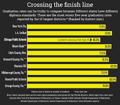 Worst Parts Of Chicago Map by How To Fix Chicago Public Schools Stop The Selective Enrollment