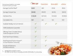 how does diet to go compare with other diet delivery services