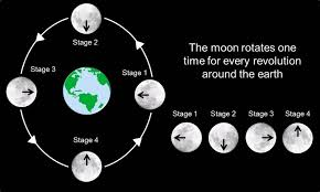Why don 39 t we ever see the far side of the moon pbs newshour