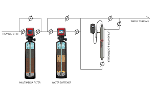 uv light for well water cost ultraviolet disinfection crusader water systems of utah