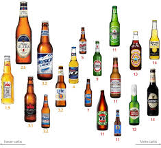 Low Carb Alcohol Visual Guide To The Best And The Worst Drinks
