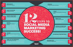 social media marketing plan template proposalsheet com