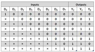 truth table validity generator priority encoder types with real time applications