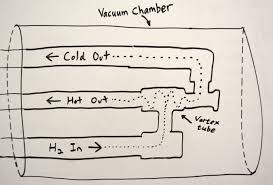 conductive heat flow analysis for vortex tube experiment