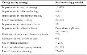 an improvement to calculation of lighting energy requirement in