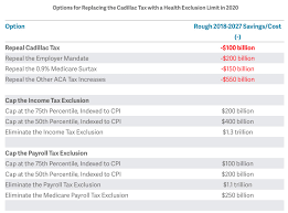 the policymaker u0027s guide to options for replacing the cadillac tax