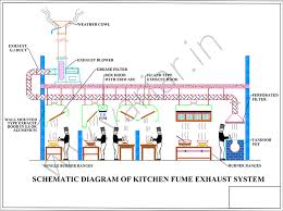 kitchen exhaust hood design commercial industrial exhaust system in chennai variar in