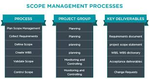 project scope management what it is and why it u0027s important