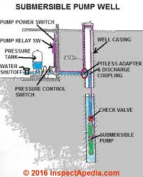 submersible well pumps for drinking water wells problems