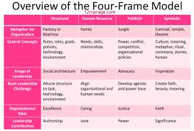 bolman and deal four frames how great leaders think the art of reframing by lee bolman and