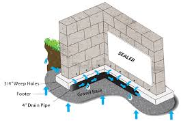 a basement waterproofing