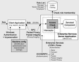 building secure asp net applications authentication