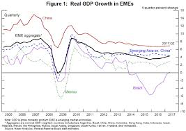 the fed prospects for emerging market economies in a normalizing